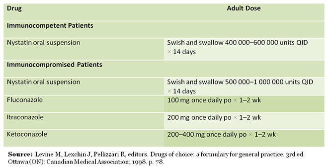 Antifungals for the Treatment of Oral Candidiasis