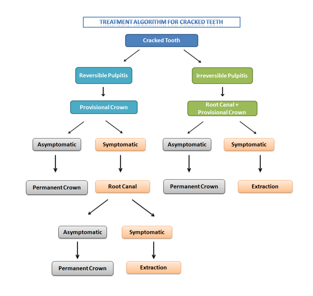Cracked tooth algorithm