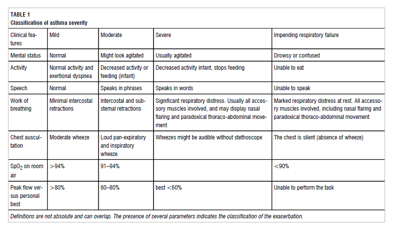Classification of asthma severity